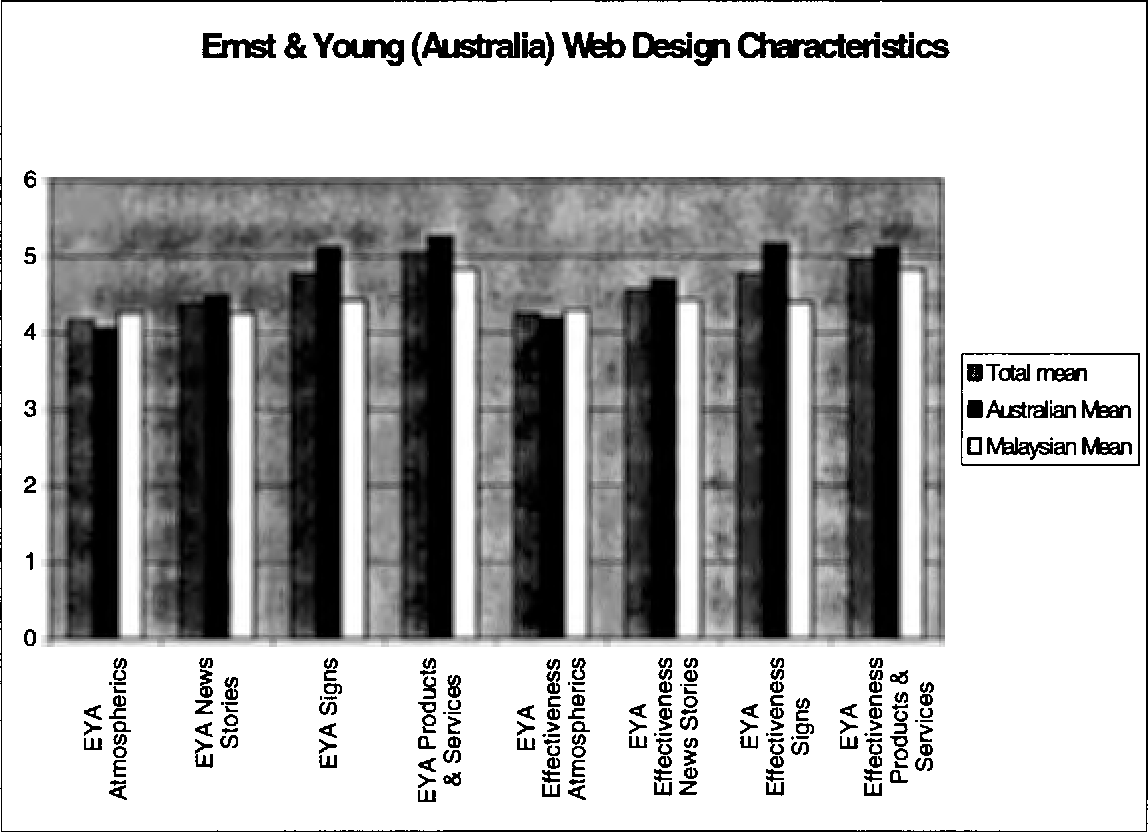 PDF] Perceptions of Web site design characteristics: a