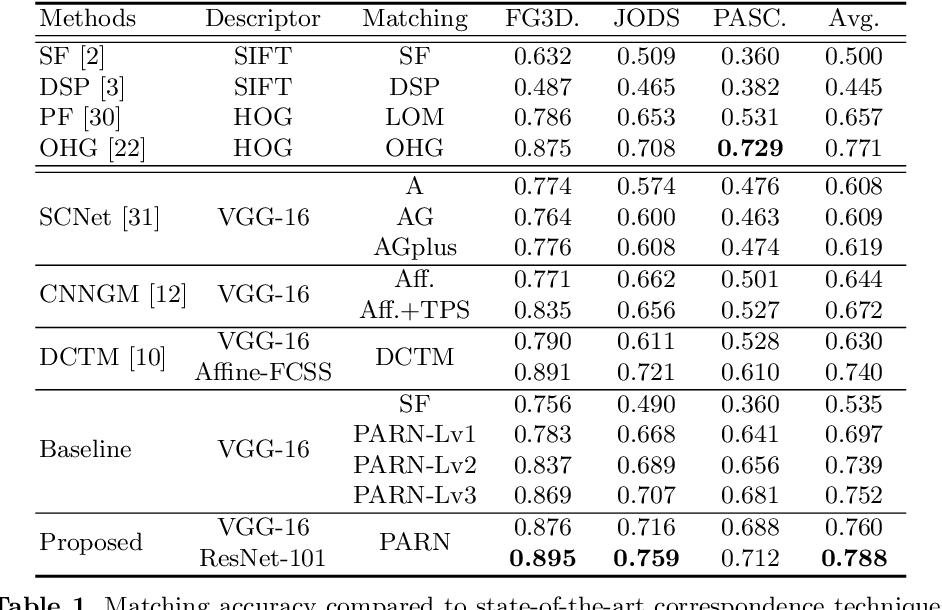 Figure 2 for PARN: Pyramidal Affine Regression Networks for Dense Semantic Correspondence