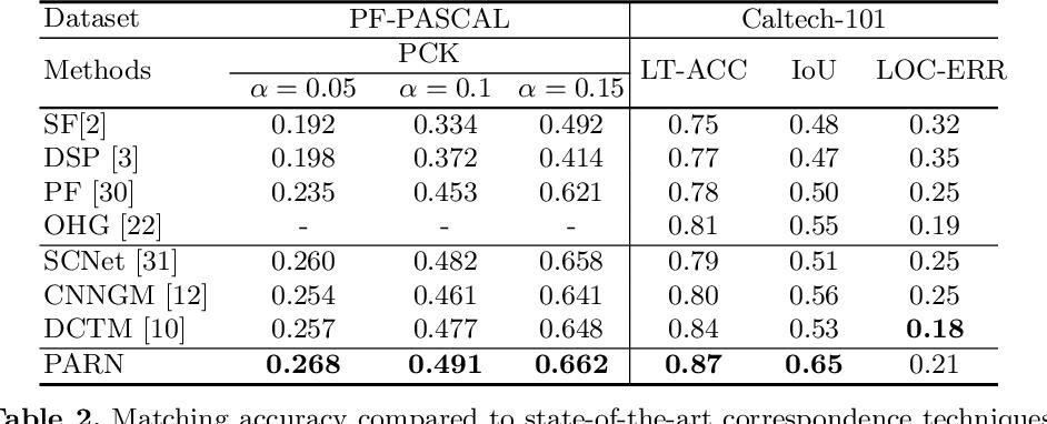 Figure 4 for PARN: Pyramidal Affine Regression Networks for Dense Semantic Correspondence