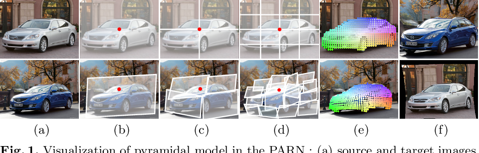Figure 1 for PARN: Pyramidal Affine Regression Networks for Dense Semantic Correspondence