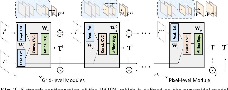 Figure 3 for PARN: Pyramidal Affine Regression Networks for Dense Semantic Correspondence