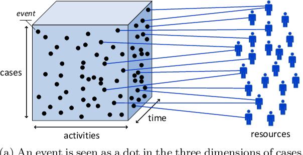 Figure 4 for OrgMining 2.0: A Novel Framework for Organizational Model Mining from Event Logs