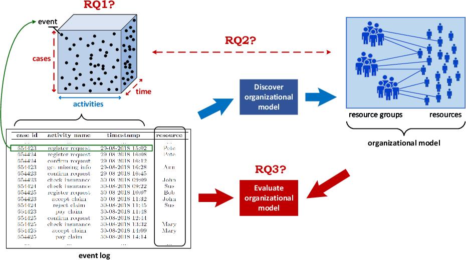 Figure 1 for OrgMining 2.0: A Novel Framework for Organizational Model Mining from Event Logs