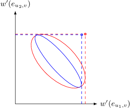 Figure 3 for Online Influence Maximization under Linear Threshold Model