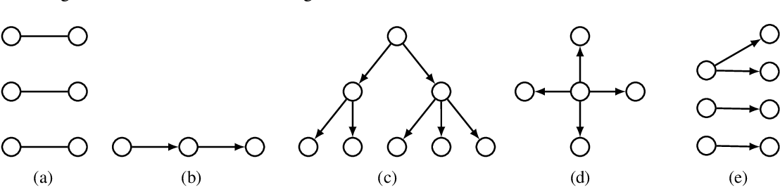 Figure 4 for Online Influence Maximization under Linear Threshold Model