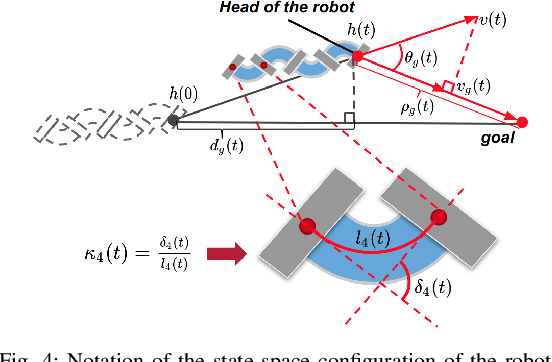 Figure 4 for Learning Contact-aware CPG-based Locomotion in a Soft Snake Robot