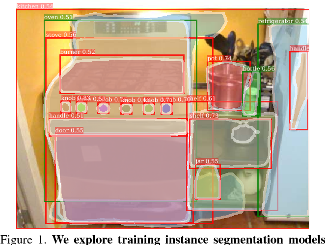 Figure 1 for Learning to Segment Every Thing