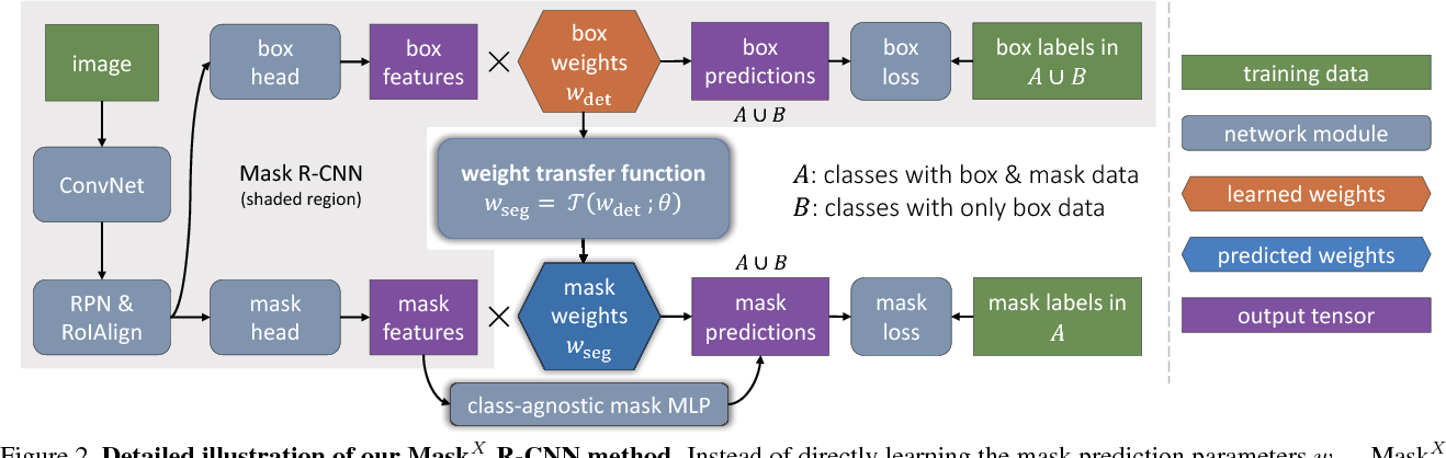 Figure 3 for Learning to Segment Every Thing