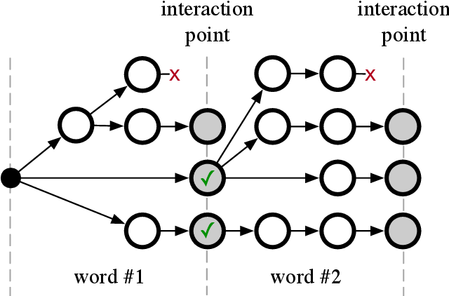 Figure 1 for Interactive decoding of words from visual speech recognition models