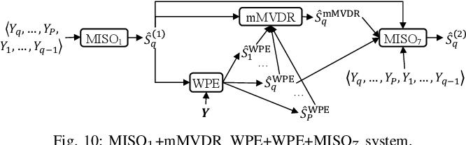 Figure 2 for Leveraging Low-Distortion Target Estimates for Improved Speech Enhancement