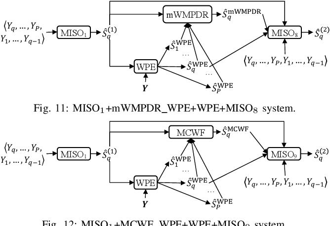 Figure 3 for Leveraging Low-Distortion Target Estimates for Improved Speech Enhancement