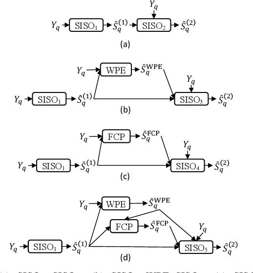 Figure 4 for Leveraging Low-Distortion Target Estimates for Improved Speech Enhancement