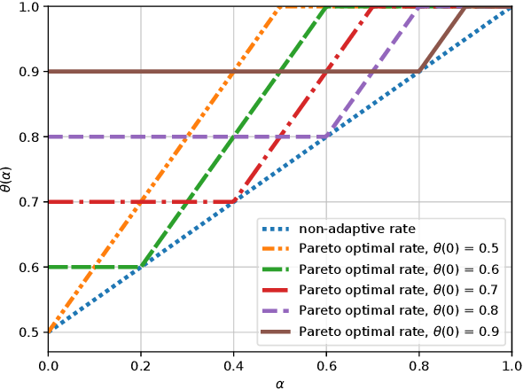 Figure 1 for Pareto Optimal Model Selection in Linear Bandits