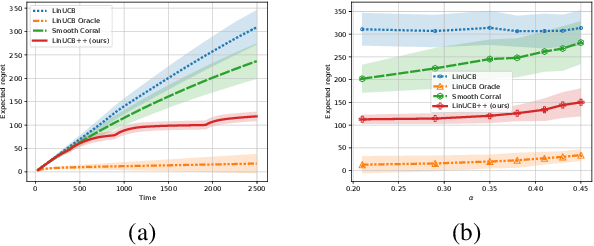 Figure 2 for Pareto Optimal Model Selection in Linear Bandits