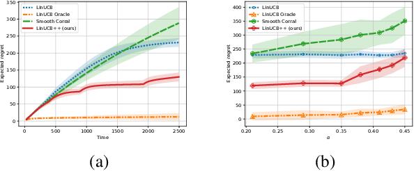 Figure 3 for Pareto Optimal Model Selection in Linear Bandits