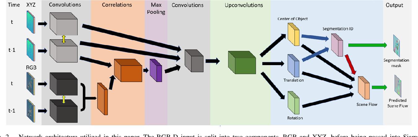 Figure 2 for Motion-based Object Segmentation based on Dense RGB-D Scene Flow