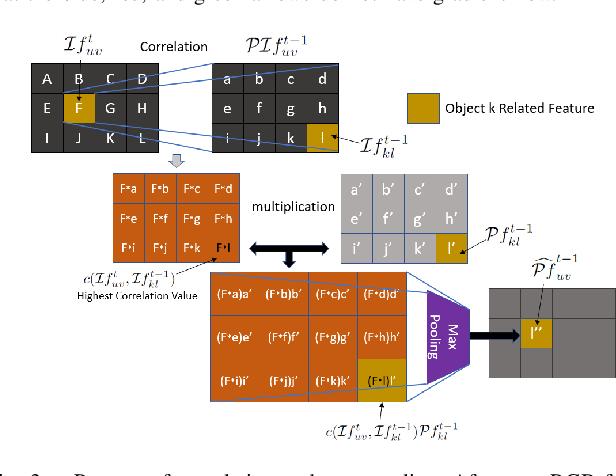 Figure 3 for Motion-based Object Segmentation based on Dense RGB-D Scene Flow