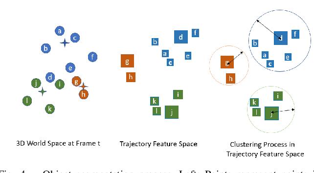 Figure 4 for Motion-based Object Segmentation based on Dense RGB-D Scene Flow