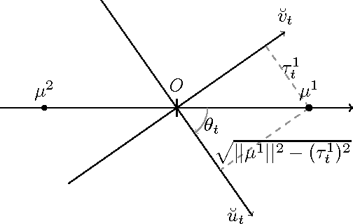 Figure 1 for Learning Mixtures of Gaussians using the k-means Algorithm