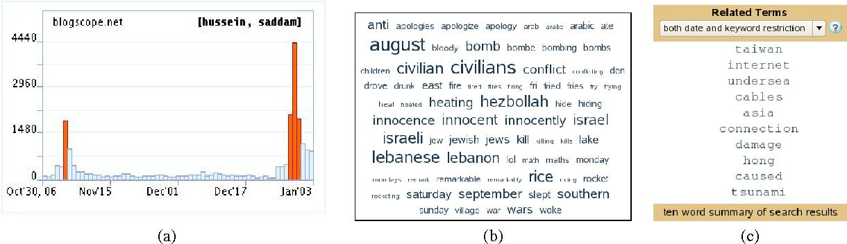 BlogScope: spatio-temporal analysis of the blogosphere - Semantic