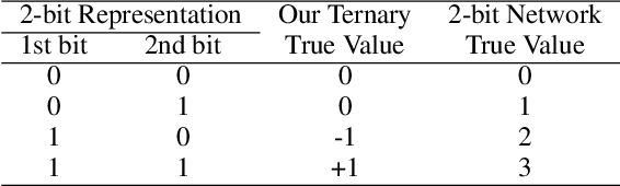Figure 2 for RTN: Reparameterized Ternary Network