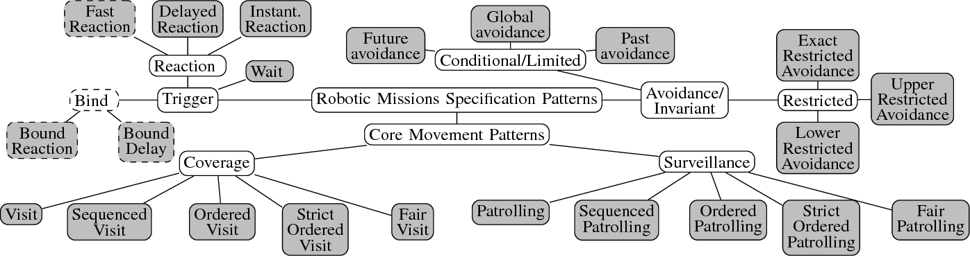 Figure 1 for Specification Patterns for Robotic Missions