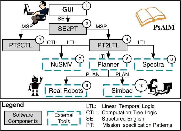 Figure 2 for Specification Patterns for Robotic Missions