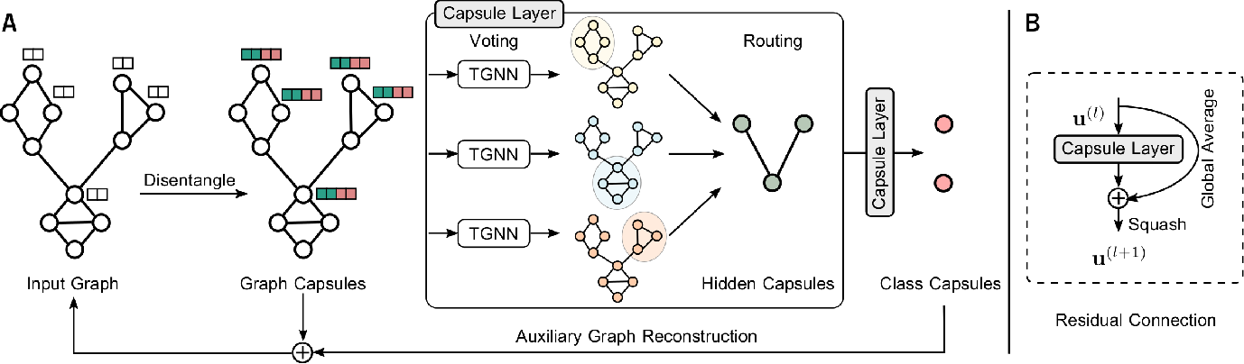 Figure 1 for Hierarchical Graph Capsule Network
