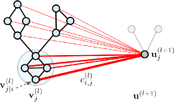 Figure 3 for Hierarchical Graph Capsule Network