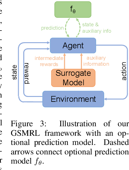 Figure 4 for Active Feature Acquisition with Generative Surrogate Models