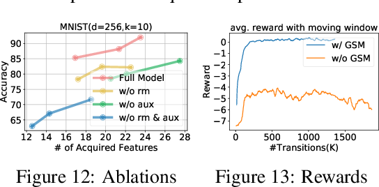 Figure 3 for Active Feature Acquisition with Generative Surrogate Models