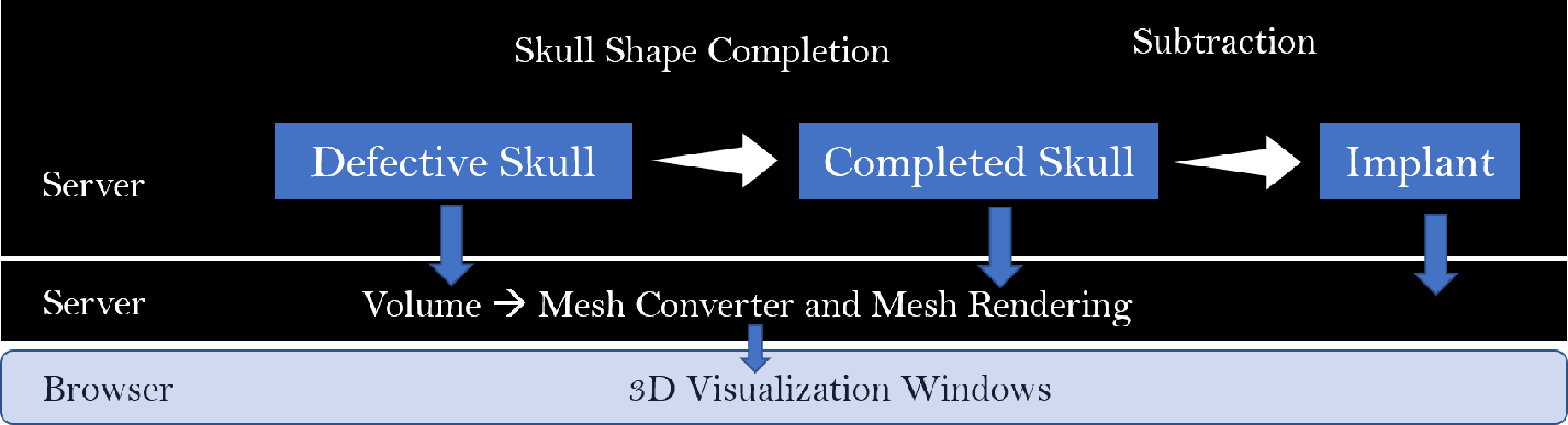 Figure 2 for An Online Platform for Automatic Skull Defect Restoration and Cranial Implant Design