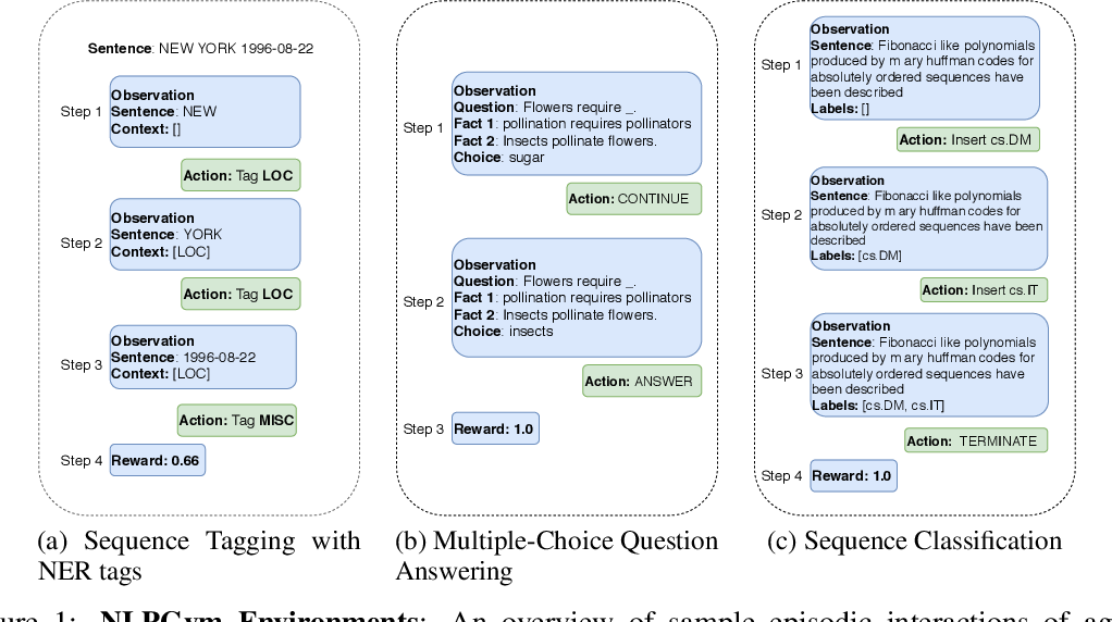 Figure 1 for NLPGym -- A toolkit for evaluating RL agents on Natural Language Processing Tasks