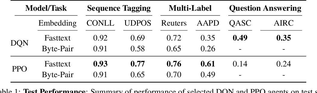 Figure 2 for NLPGym -- A toolkit for evaluating RL agents on Natural Language Processing Tasks