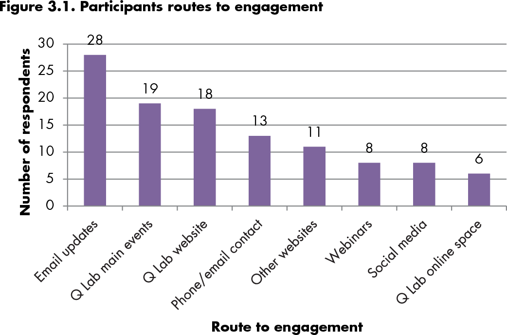 PDF] Independent evaluation of the Q Improvement Lab