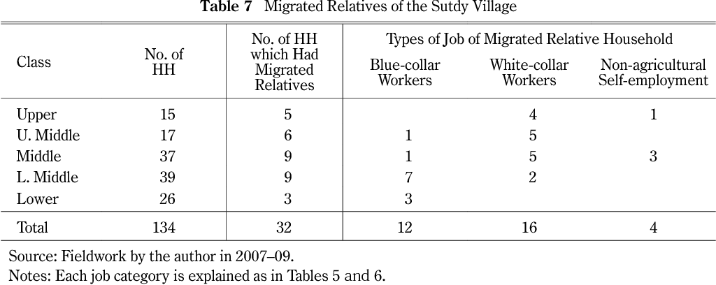 Table 10 from Employment Structure and Rural-Urban Migration in a