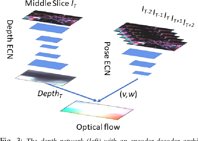 Figure 4 for Unsupervised Learning of Dense Optical Flow, Depth and Egomotion from Sparse Event Data