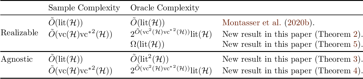 Figure 1 for Adversarially Robust Learning with Unknown Perturbation Sets