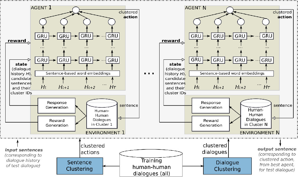 Figure 1 for Ensemble-Based Deep Reinforcement Learning for Chatbots