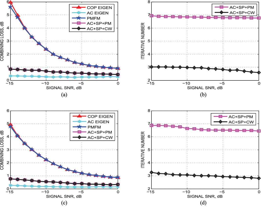 A Signum Polarization Fast Eigen-Based Signal Combining