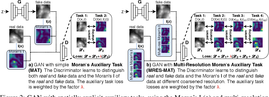 Figure 3 for SXL: Spatially explicit learning of geographic processes with auxiliary tasks