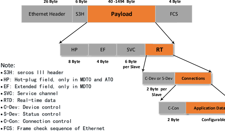 Analysis of real-time Ethernet communication technologies of ...
