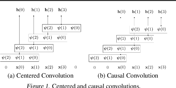 Figure 1 for CKConv: Continuous Kernel Convolution For Sequential Data
