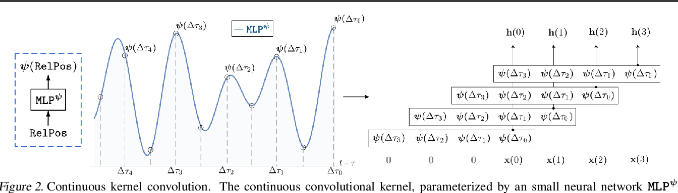 Figure 2 for CKConv: Continuous Kernel Convolution For Sequential Data