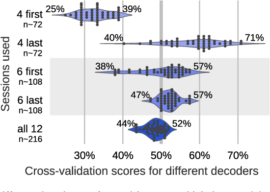 Figure 4 for Cross-validation failure: small sample sizes lead to large error bars