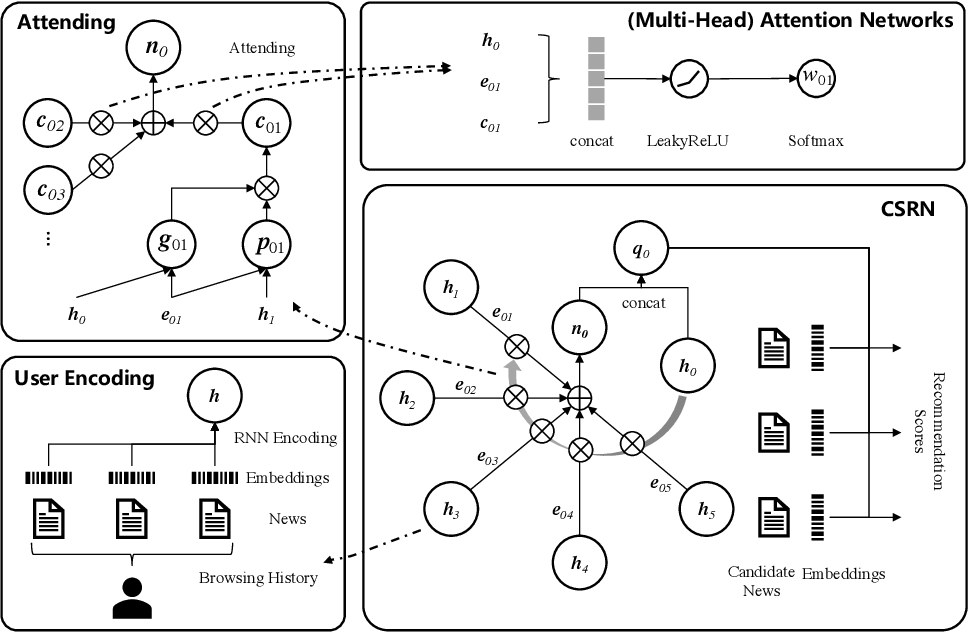Figure 1 for CSRN: Collaborative Sequential Recommendation Networks for News Retrieval