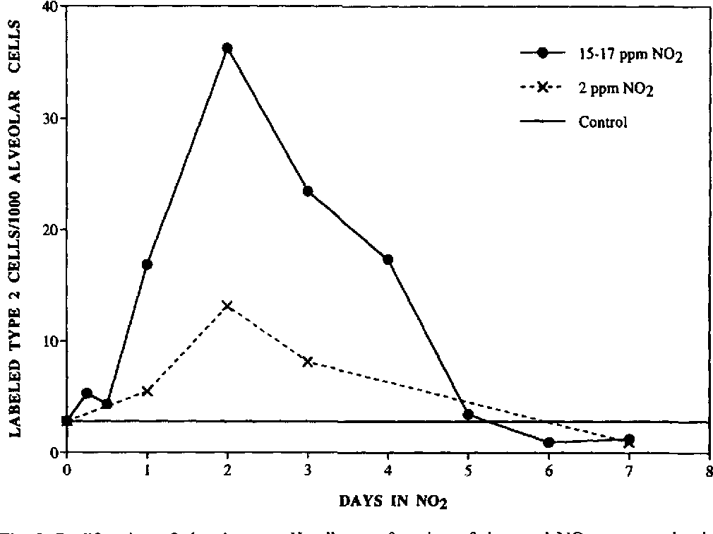 Figure 2 from Toxicity of nitrogen dioxide: an introduction