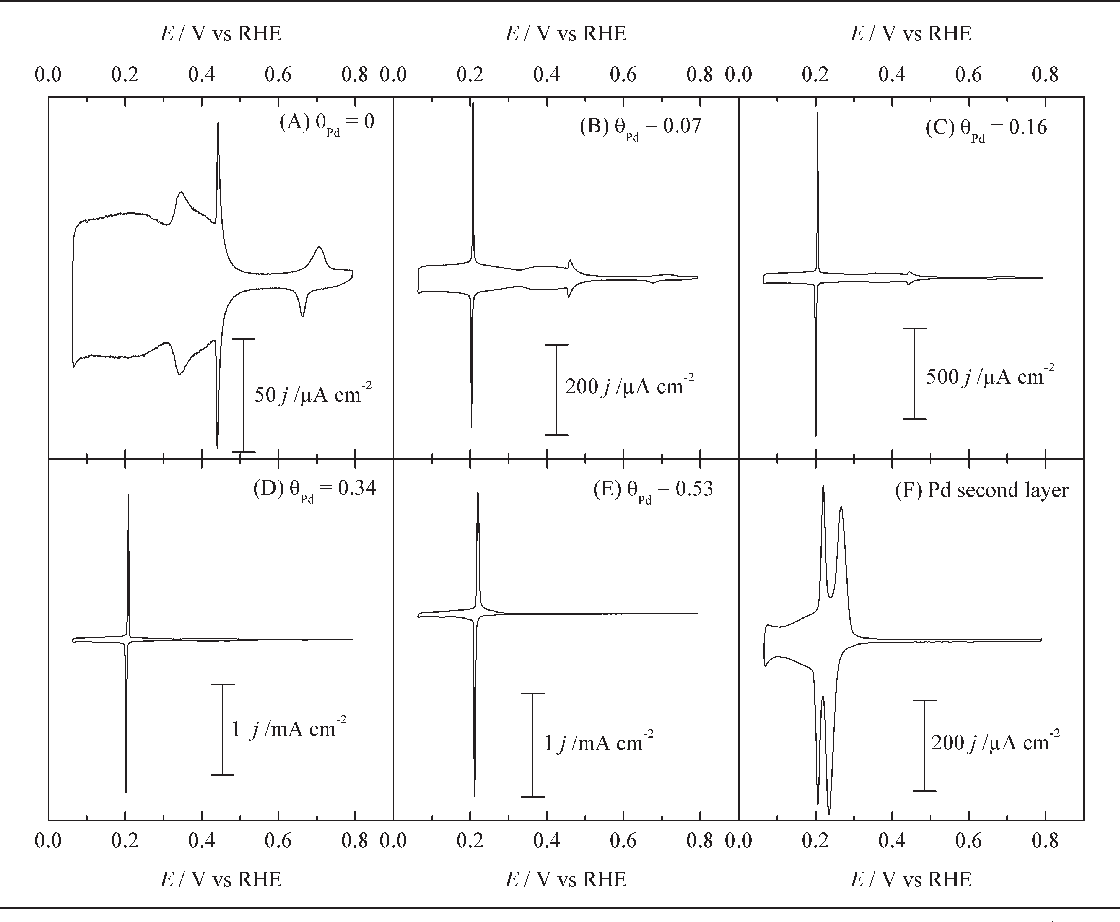 PDF] Surface electrochemistry and reactivity - Semantic Scholar