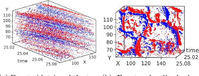 Figure 1 for Simultaneous Optical Flow and Segmentation (SOFAS) using Dynamic Vision Sensor