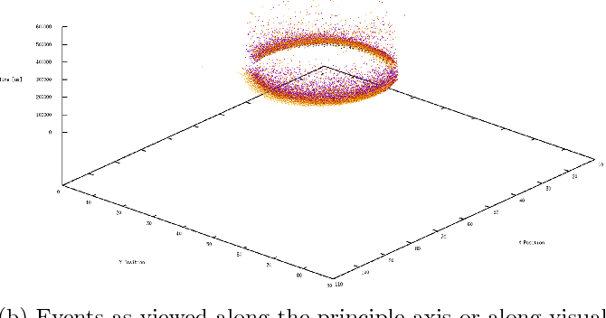 Figure 2 for Simultaneous Optical Flow and Segmentation (SOFAS) using Dynamic Vision Sensor